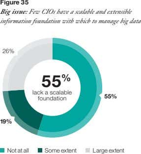 Figure 35 Big issue: Few CIOs have a scalable and extensible information foundation with which