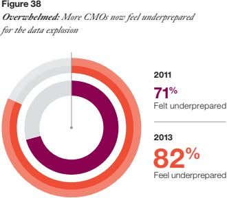 Figure 38 Overwhelmed: More CMOs now feel underprepared for the data explosion 2011 7 1