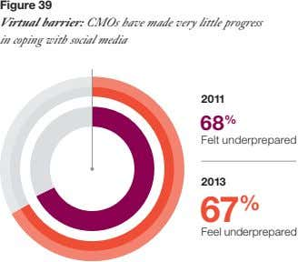 Figure 39 Virtual barrier: CMOs have made very little progress in coping with social media