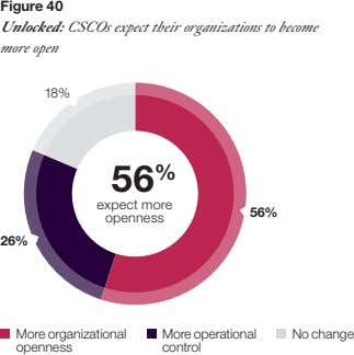 Figure 40 Unlocked: CSCOs expect their organizations to become more open 18% 5 6 %