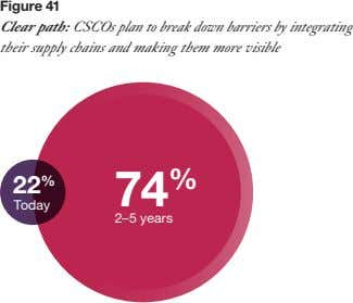 Figure 41 Clear path: CSCOs plan to break down barriers by integrating their supply chains