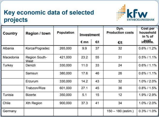 Key economic data of selected projects Dyn. Population Production costs Country Region / town Investment