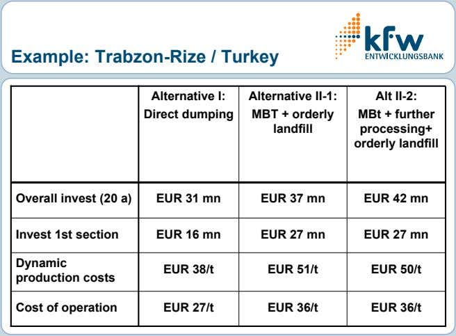 Example: Trabzon-Rize / Turkey Alternative I: Alternative II-1: Alt II-2: Direct dumping MBT + orderly
