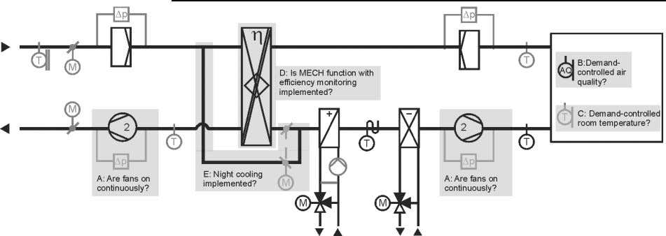 functions: Ventilation Savings potential for Ventilation Starting point We assume a plant with 2-speed fans, heating,