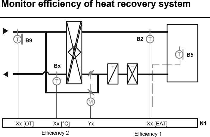 Monitor efficiency of heat recovery system M Xx [°C] Xx [EAT]