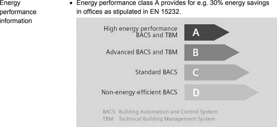 Energy • Energy performance class A provides for e.g. 30% energy savings performance in offices