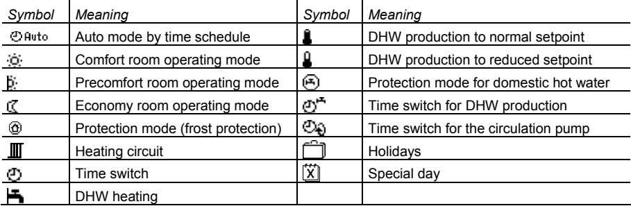 Symbol Meaning Symbol Meaning Auto mode by time schedule DHW production to normal setpoint Comfort