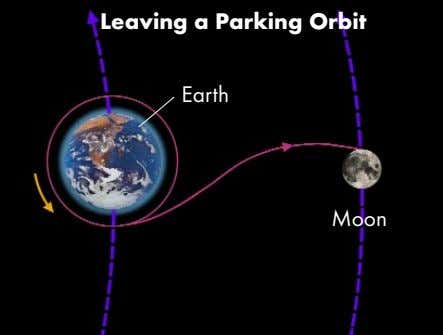 Leaving a Parking Orbit Earth Moon