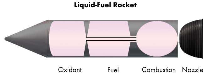 Liquid-Fuel Rocket Oxidant Fuel Combustion Nozzle