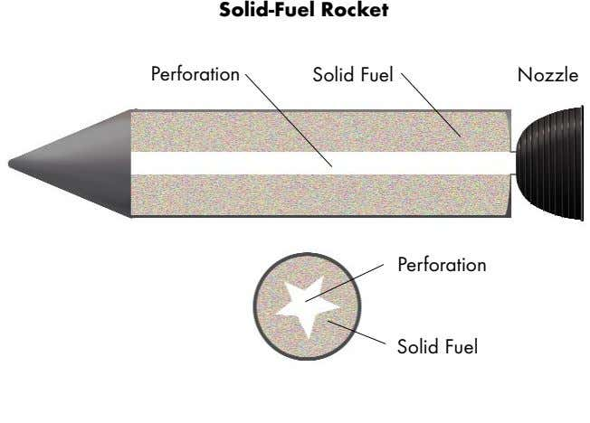Solid-Fuel Rocket Perforation Solid Fuel Nozzle Perforation Solid Fuel