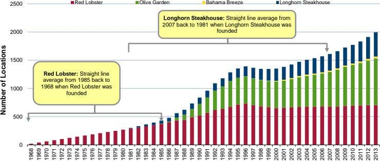 Red Lobster Olive Garden Bahama Breeze Longhorn Steakhouse 2500 Longhorn Steakhouse: Straight line average from