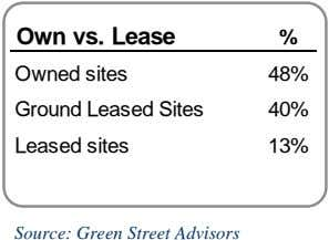 Own vs. Lease % Owned sites 48% Ground Leased Sites 40% Leased sites 13% Source: