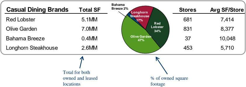 Bahama Breeze 2% Casual Dining Brands Total SF Stores Avg SF/Store Longhorn Steakhouse Red Lobster