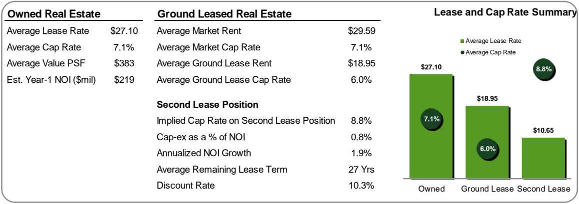 Lease and Cap Rate Summary Owned Real Estate Ground Leased Real Estate Average Lease Rate