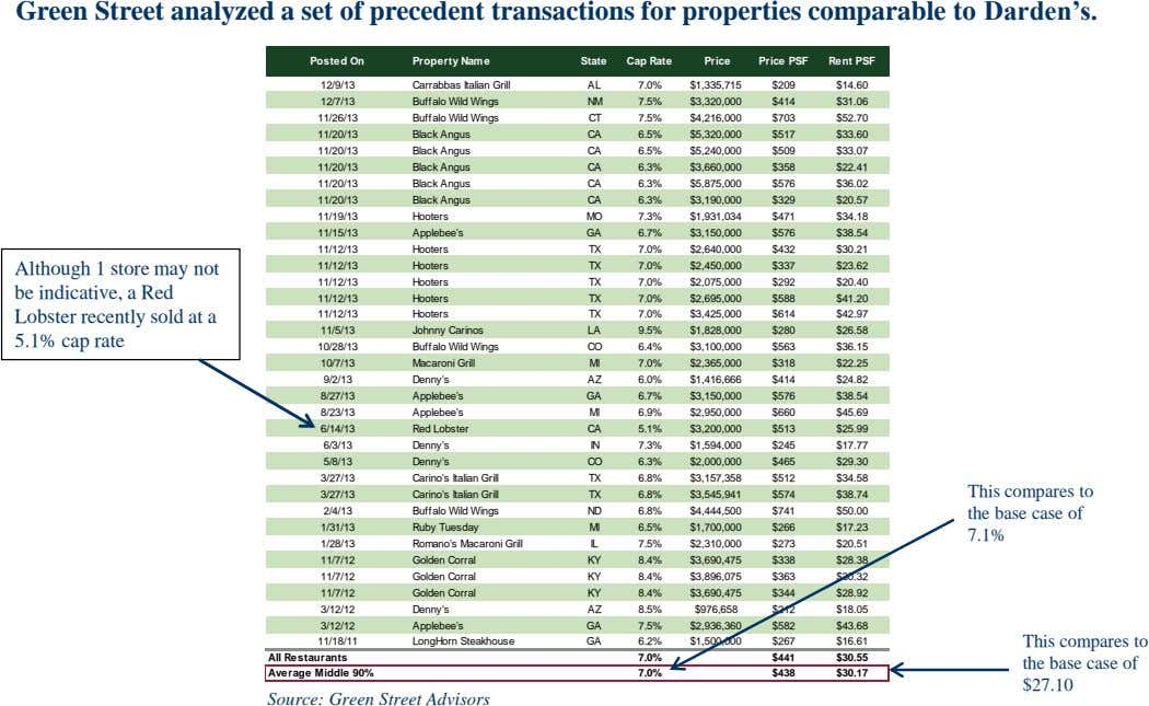 Green Street analyzed a set of precedent transactions for properties comparable to Darden's. Posted On