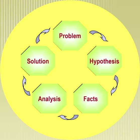 Problem Solution Hypothesis Analysis Facts