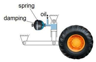 or leaf spring. The accumulator acts as the spring and, with restrictions for oil flow, damping