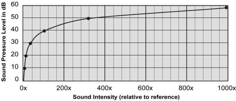 16 - Relationship of Sound Pressure Level to Sound Intensity The term decibel (dB) means one-tenth