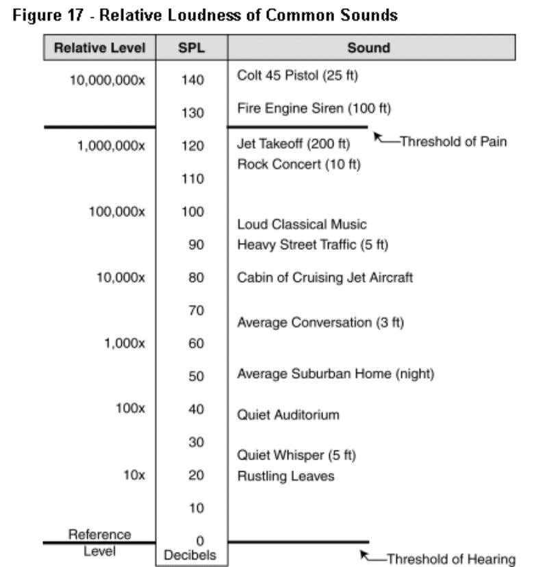 how much louder a sound is than the threshold of hearing. Loudness Loudness is subjectively how