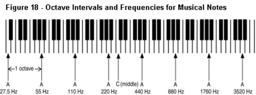Frequency The frequency of a sound is measured in Hertz (Hz), which means cycles per second.