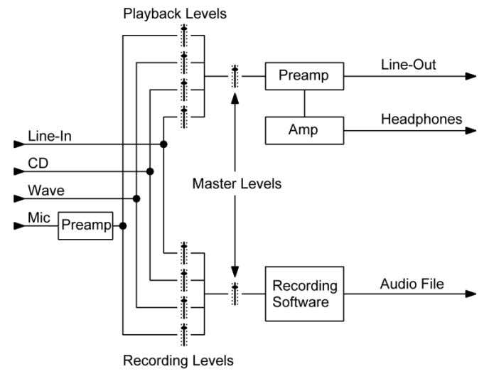 Figure 30 - Sound Card Mixing Functions Most sound editing and player programs have their own