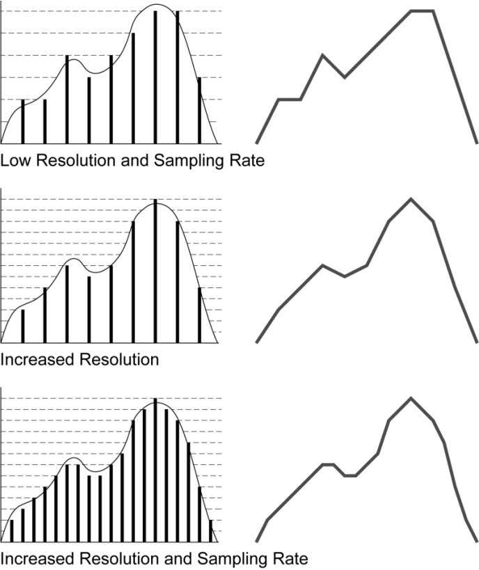 Figure 20 - Effect of Increased Resolution and Sampling Rates The sampling rate must be at
