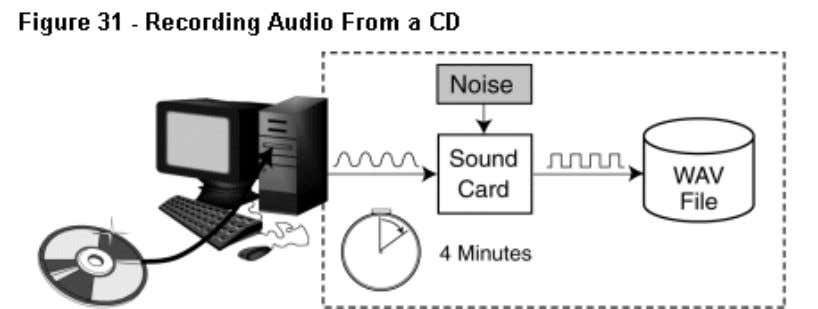 When you record a CD through a sound card, the digital audio data is converted