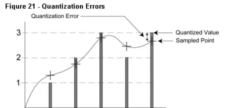 low-level signals to reduce quantization errors. Dithering A process called dithering introduces random noise into the