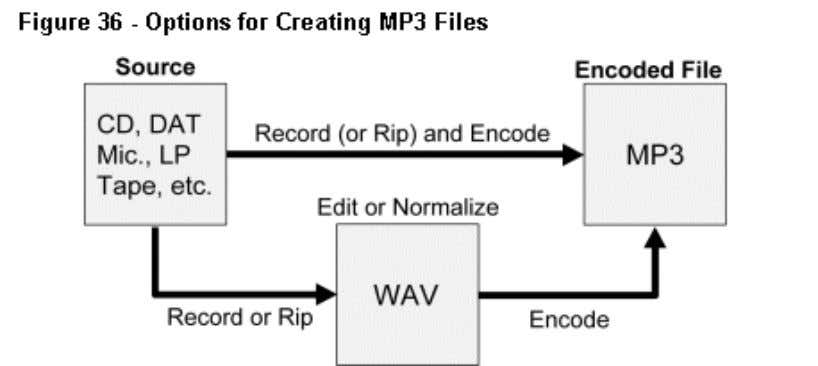 (see Chapter 5, Digital Music and Copyright Law ). To create an MP3 file from a