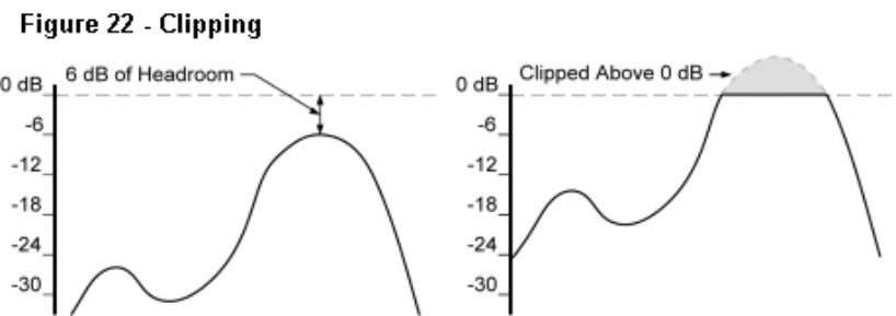 result is still better than most analog systems. Clipping Levels in a digital audio signal are