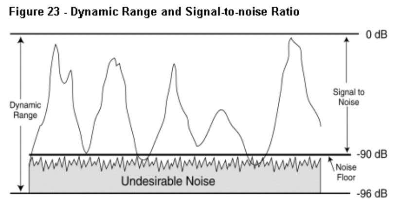 varies depending on the type of tape. Signal-to-noise Ratio The signal-to-noise ratio is the ratio of