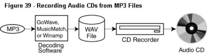 be playable in the CD recorder and not in audio CD players. Recording MP3 CDs MP3