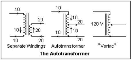 distinctly different resultant voltages. Autotransformers In the diagram at the right, a step-down transformer is