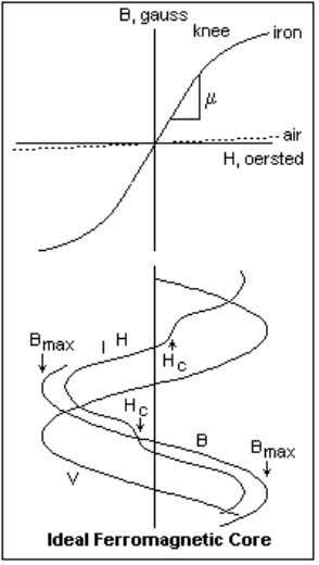 magnetization and hysteresis. There is a lot of lore here. An ideal core material would have