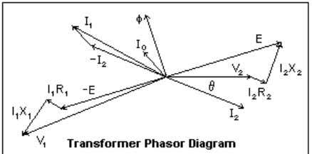 reflected into the primary multiplied by the proper ratios. The phasor diagram for the transformer at
