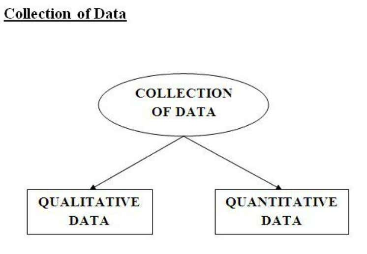 Quantitative Data collection methods The Quantitative data collection methods rely on random sampling and structured