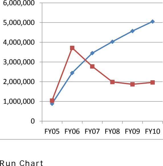 6,000,000 5,000,000 4,000,000 3,000,000 2,000,000 1,000,000 0 FY05 FY06 FY07 FY08 FY09 FY10 Run Chart