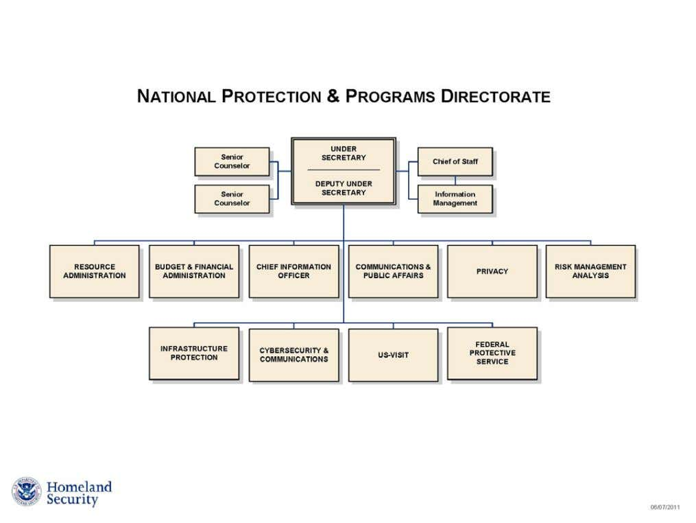 Protection & Programs Directorate (NPPD) Organizational Chart. (Figure 6-7) IS-613 Technical Writing Page 6.10