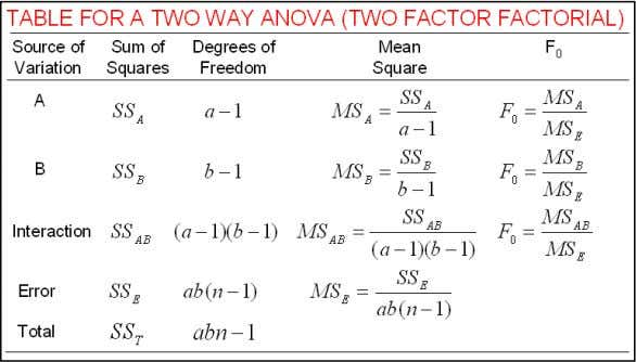 If n different in between cells, then the Error degree of freedom is: a*b*(n-1)*(n-1)*(n- 1)…