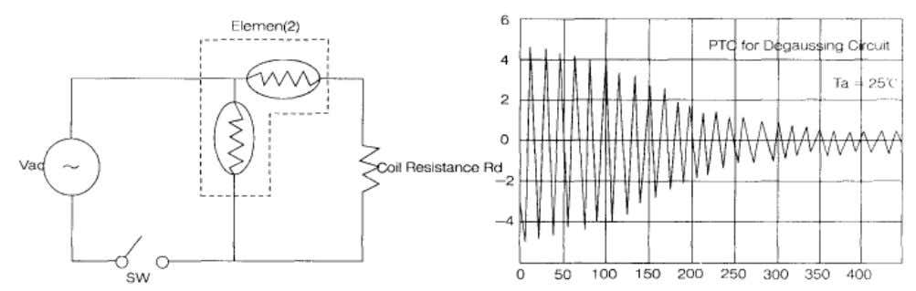resistance value to increase and the current value to decrease Thus, the thermistor controls degaussing function