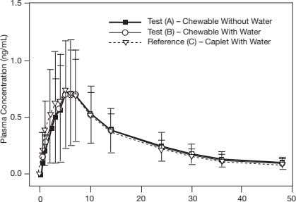 1.5 Test (A) – Chewable Without Water Test (B) – Chewable With Water Reference (C)
