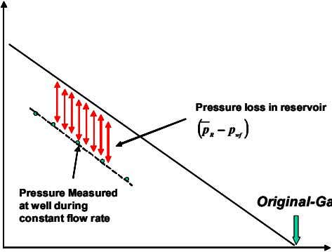 Pressure loss in reservoir Pressure loss in reservoir Pressure loss in reservoir ( ( (