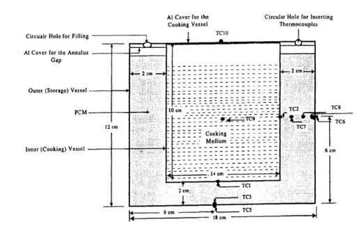 diagram of solar cooker used by Domanski et al . (1995). Figure 3 shows the schematic
