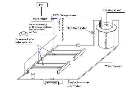 view of storage unit (Murty and Kanthed, 2003). a b Figure 6 shows schematic diagram of