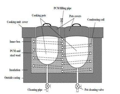 of hybrid solar cooking unit (Prasanna and Umanand, 2011). b In this arrangement a parabolic trough