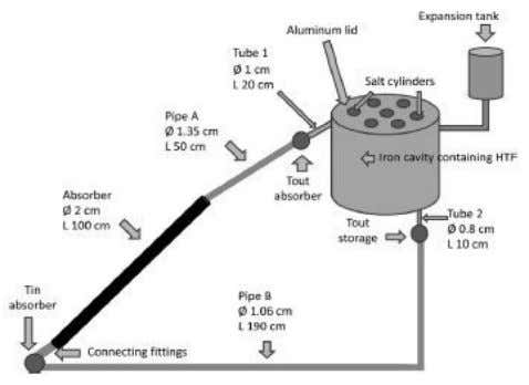 view of oil based storage unit (Mussard and Nydal, 2013). a The high melting point and