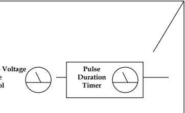 Pulse Duration Timer