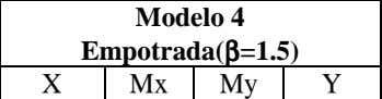 Apoyada( ββββ =1.5) Empotrada( ββββ =1.5)   Mx My X Mx My Y Tablas 23.43