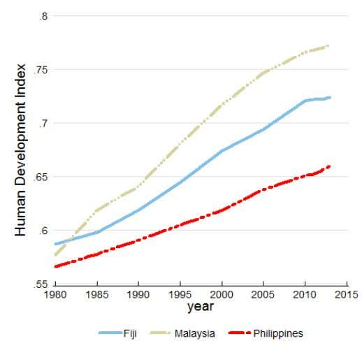 in Malaysia, the Philippines and Fiji 's HDI 1980-2013 Malaysia's 2013 HDI of 0.773 is above
