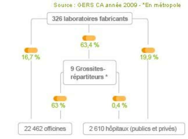 pharmaceutique dans le circuit du médicament en France Figure 3: Circuit du médicament en France Les